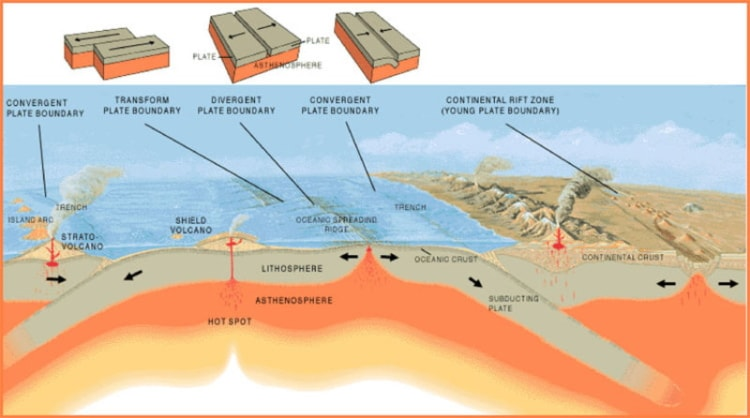 Worldbuilding-Plate-Tectonics-Boundary-Types-min