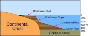 Worldbuilding-Plate-Tectonics-Continental-Oceanic-Plates-min